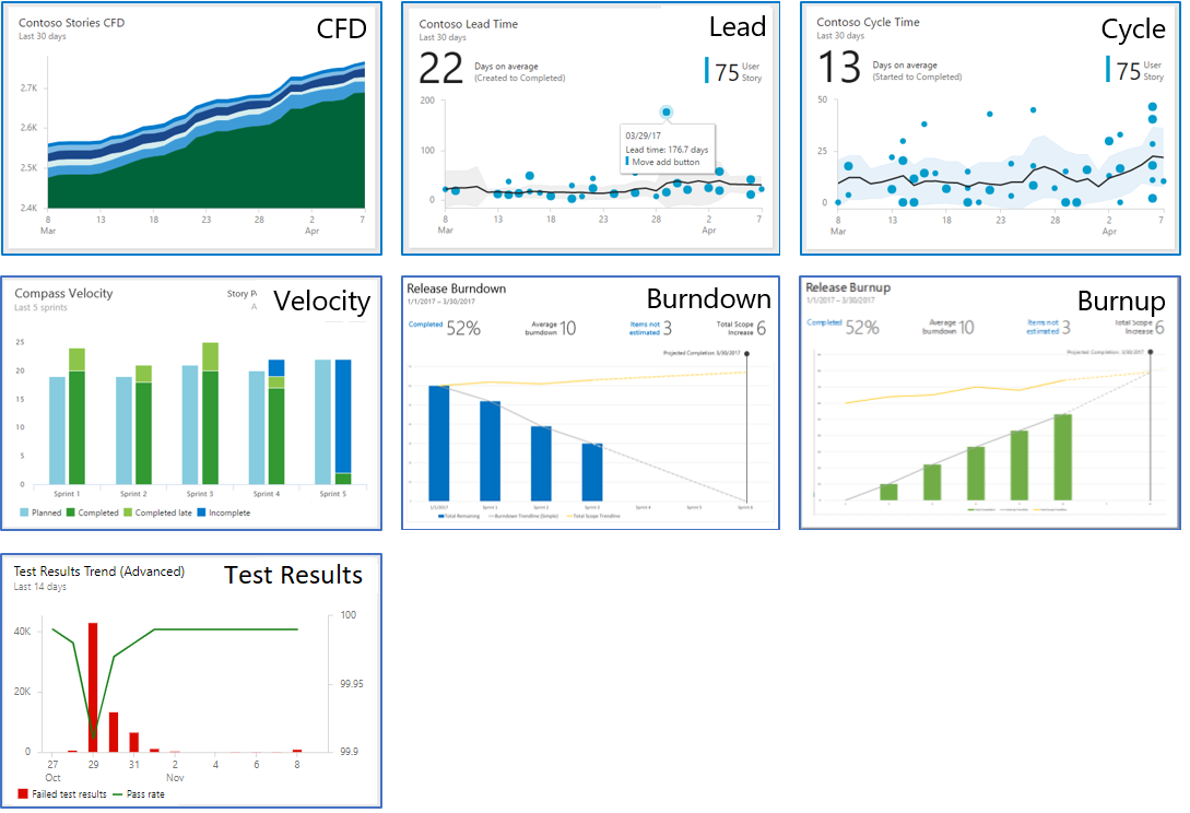 Azure DevOps Analytics Widgets Image